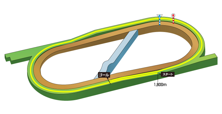 2019年 第16回福島牝馬ステークス コース特徴