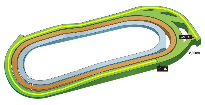 2020年 第55回フローラステークス コース特徴