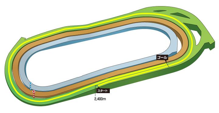 2020年 優駿牝馬(第81回オークス)コース特徴